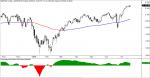 S&P500 maximos, mínimos