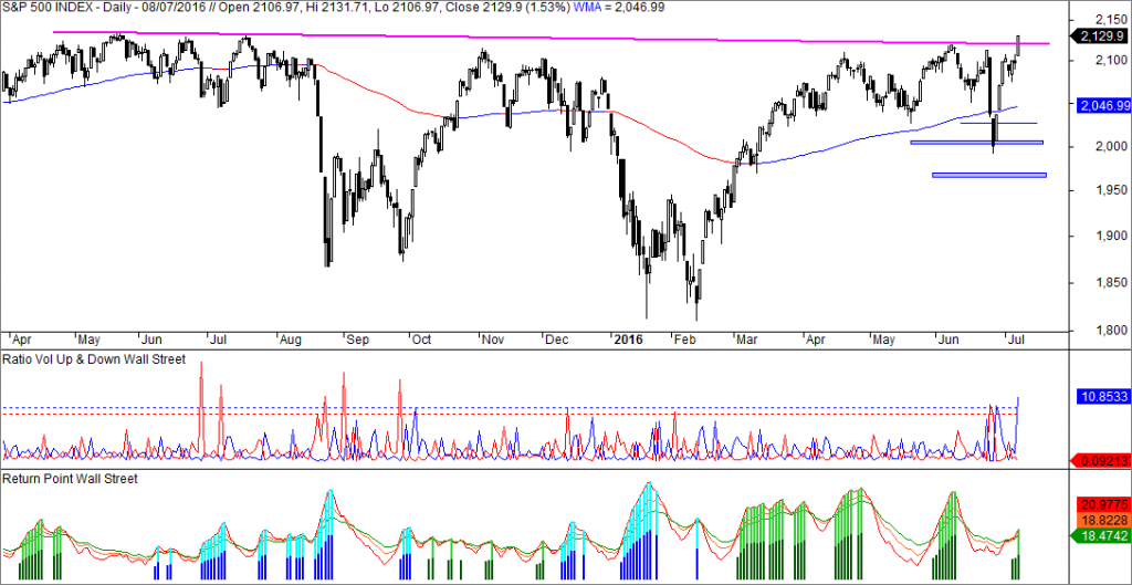 sp500 ratio volumen