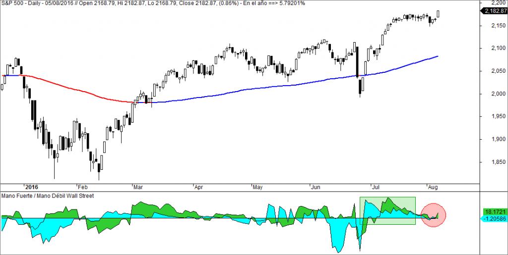 S&P 500 mano fuerte Wall Street