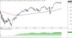 SP 500 y valores en ganancias anuales en Wall Street