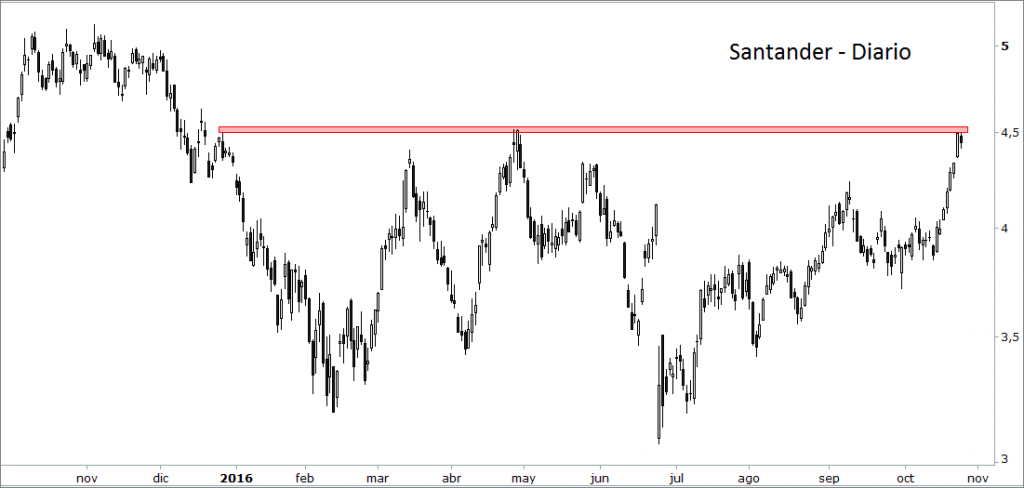 Santander Ibex
