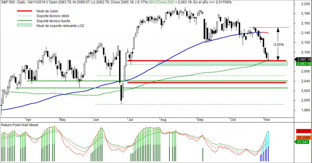 Return Point Wall Street