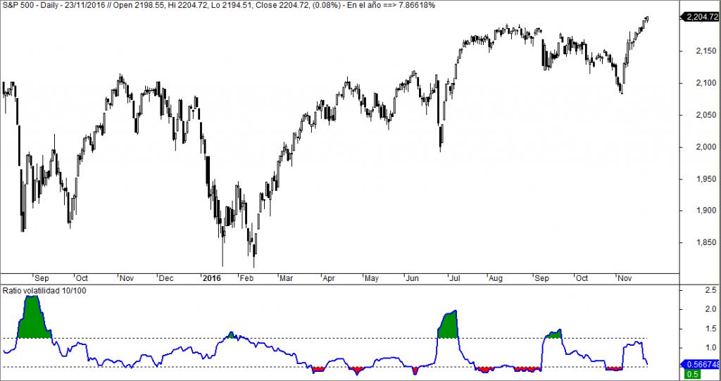 sp500 Ratio volatilidad