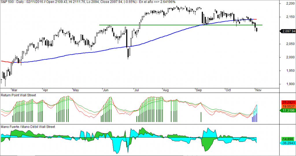 SP500 Return Point Mano Fuerte