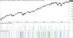 comparacion sistemas de inversión sp500