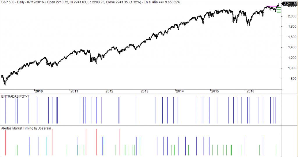 comparativa sistemas Market Timing sobre sp 500