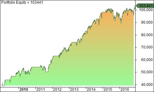 curva beneficios pqt1 sobre sp500