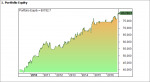 curva beneficios PQT-2 sobre sp500