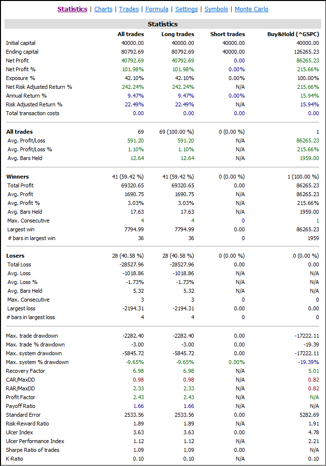 Estadísticas sistema PQT2 en SP500