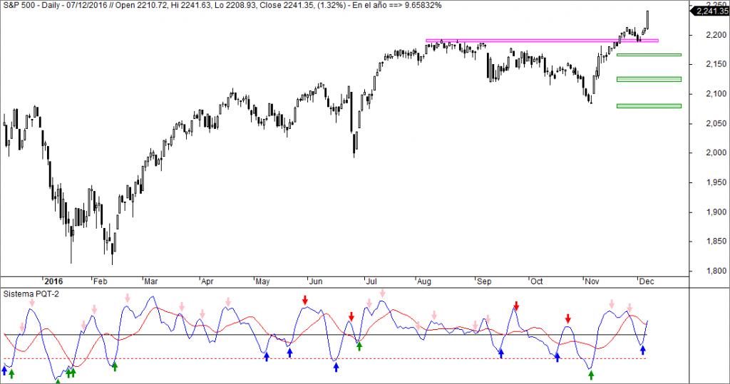 sistema inversión pqt-2 sobre s&P 500