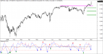 señales sistema inversión PQT-2 sobre sp500