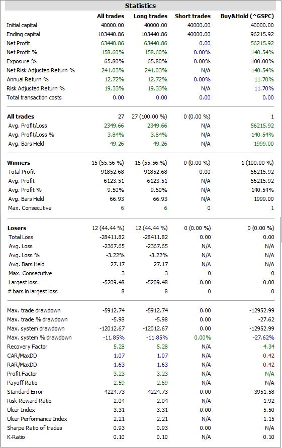 ratios de rentabildad del sistema PQT1 sobre el S&P 500