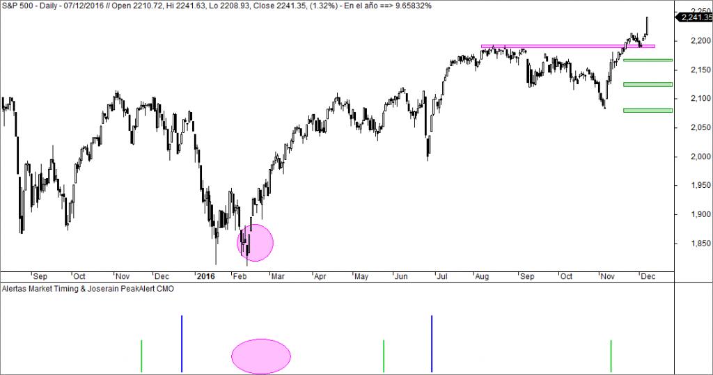 Sistema Market Timing sobre S&P 500
