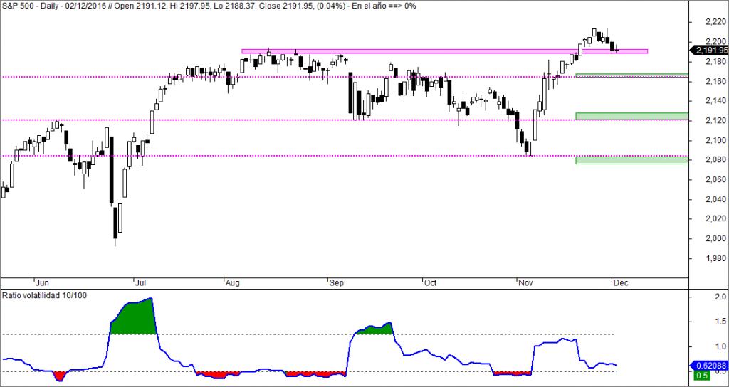 sp 500 ratio de volatilidad