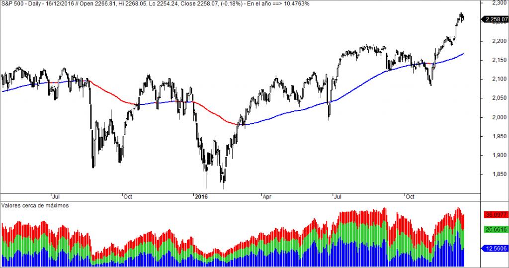 sp500 valores en maximos en Wall Street