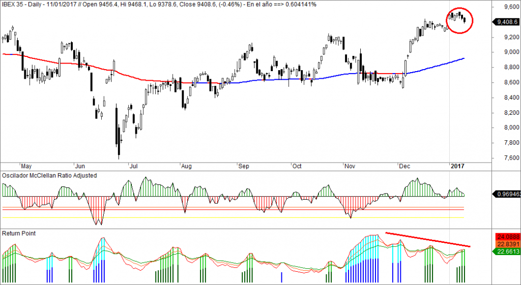 Ibex, Oscilador McClellan, Return Point