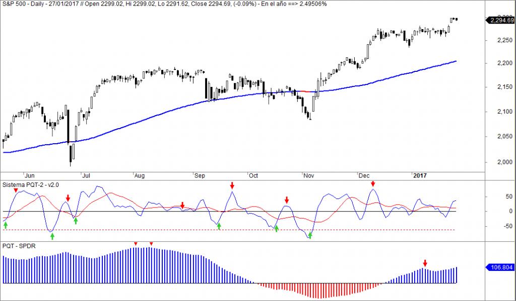 S&P 500, sistema PQT2, SPDR