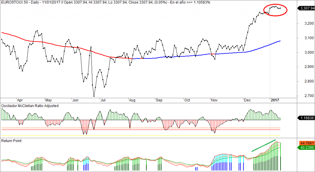 Eyurostoxx, oscilador McVlellan, Return Point