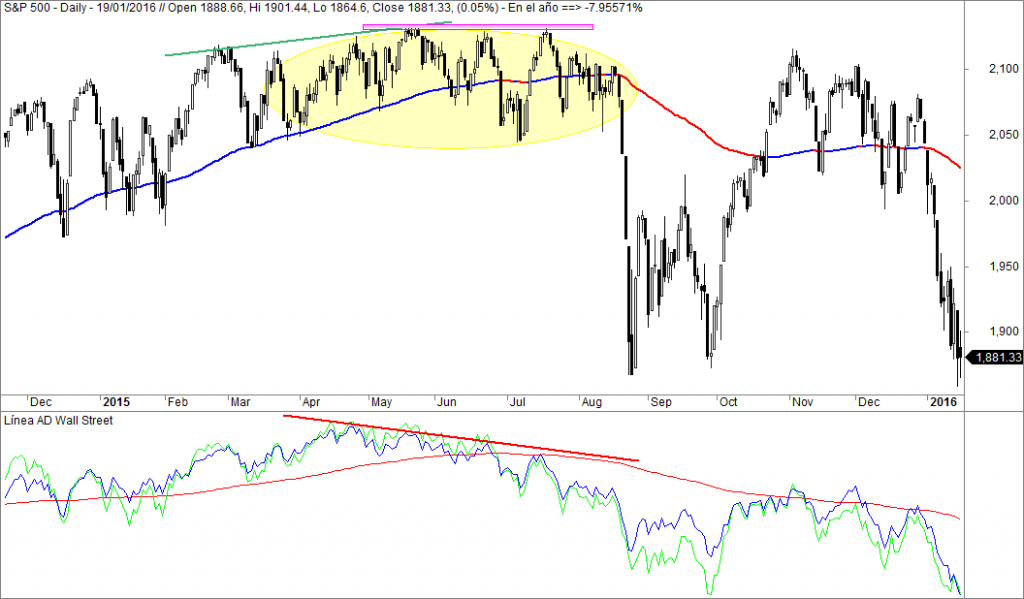 sp500 2015 linea avance descenso