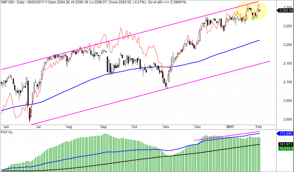 SP500, linea ad, avance, descenso
