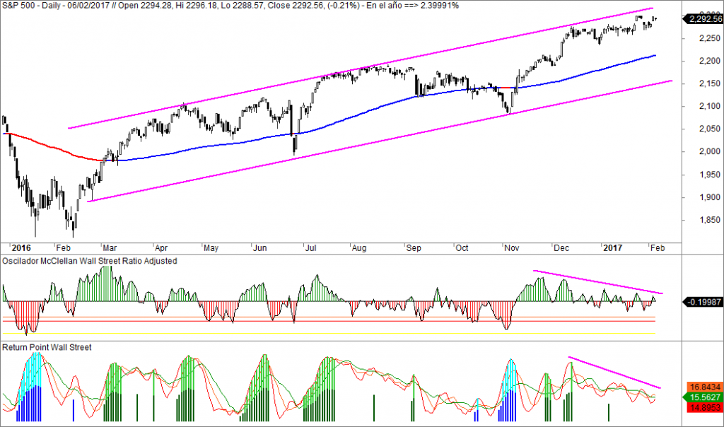 SP500, Oscilador McClellan, Return Point