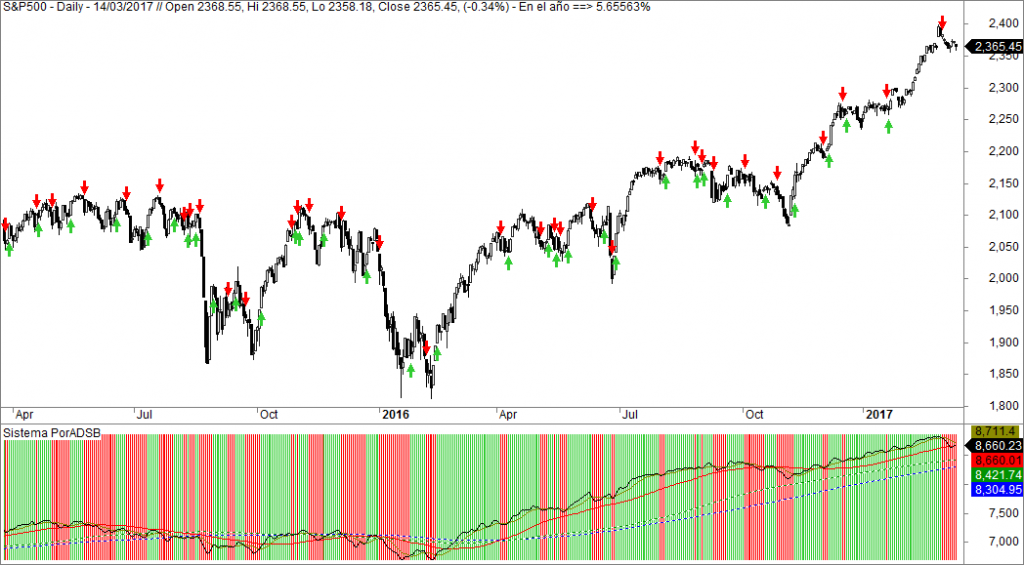 sp500 sistema inversion