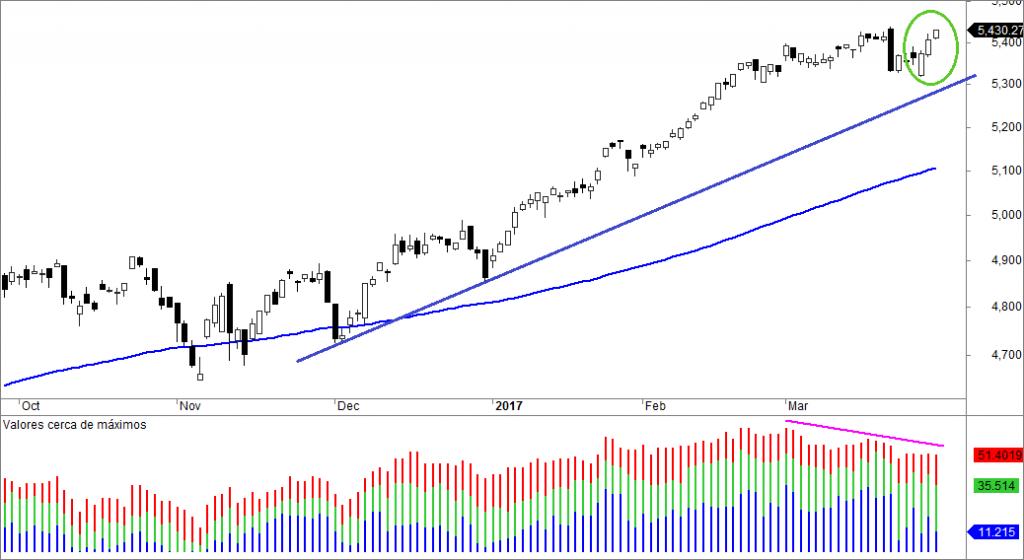 NASDAQ MAX