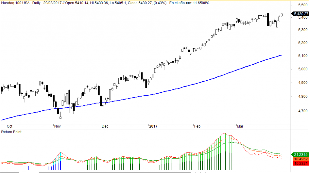 Nasdaq 100 fortaleza Return Point
