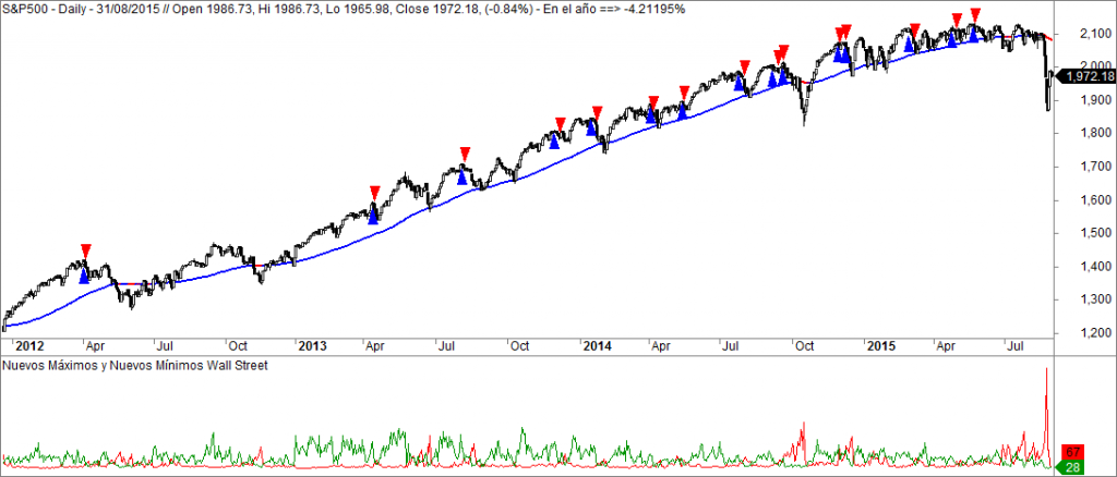 sp500 Ohama Titanic Syndrome
