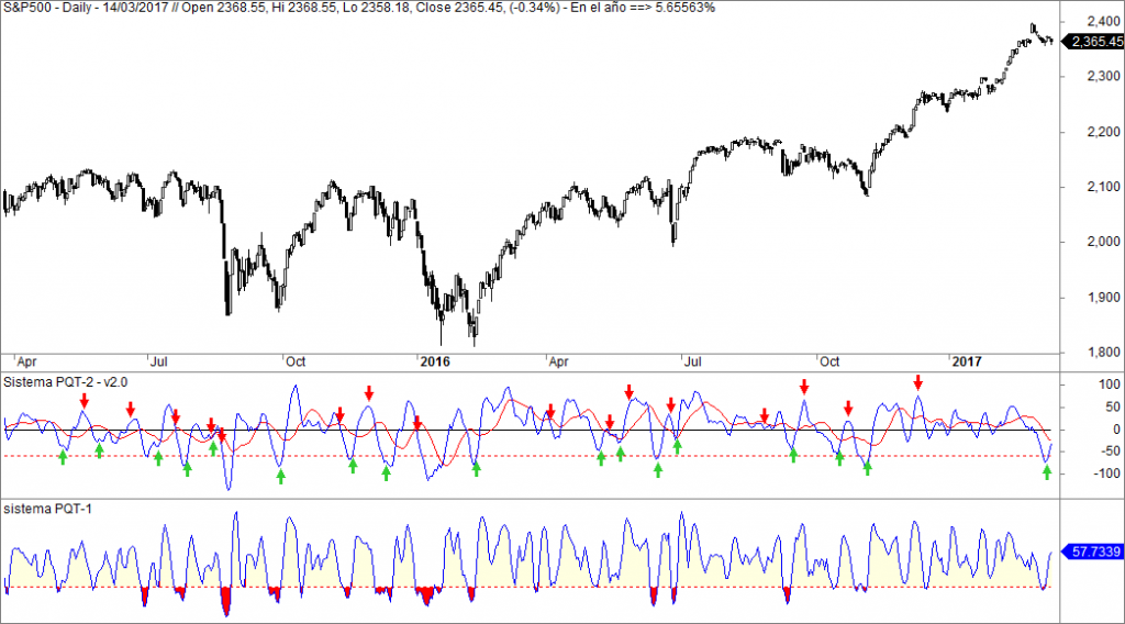 sp500 sistemas inversion