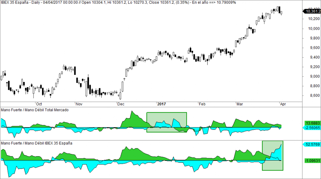 Ibex, mano fuerte en índice y en mercado