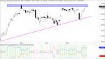 Dow Jones valores con mano fuerte dentro