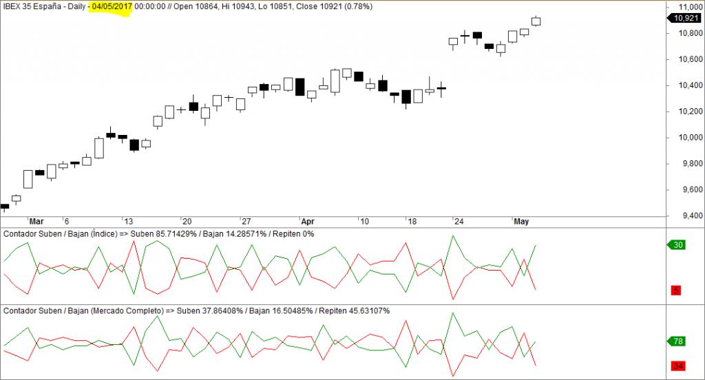 ibex, valores que suben y bajan en tiempo real