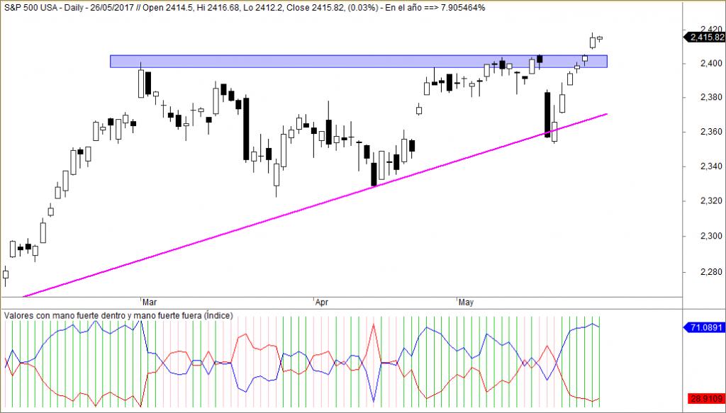 S&P 500 valores con mano fuerte
