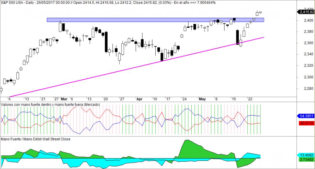 SP500 y mano fuerte en Wall Street