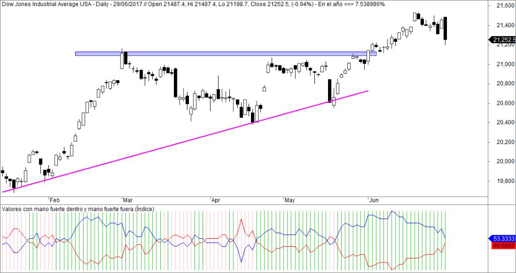 Dow Jones mano fuerte