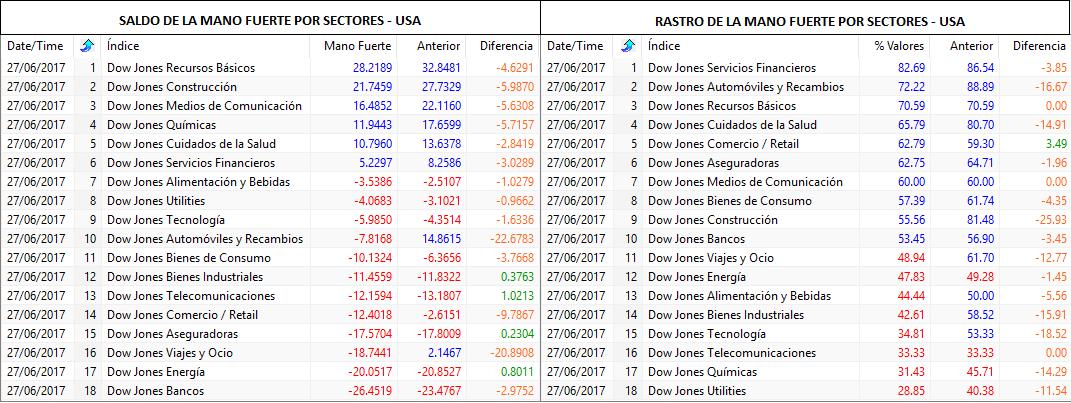 Mano fuerte por sectores USA