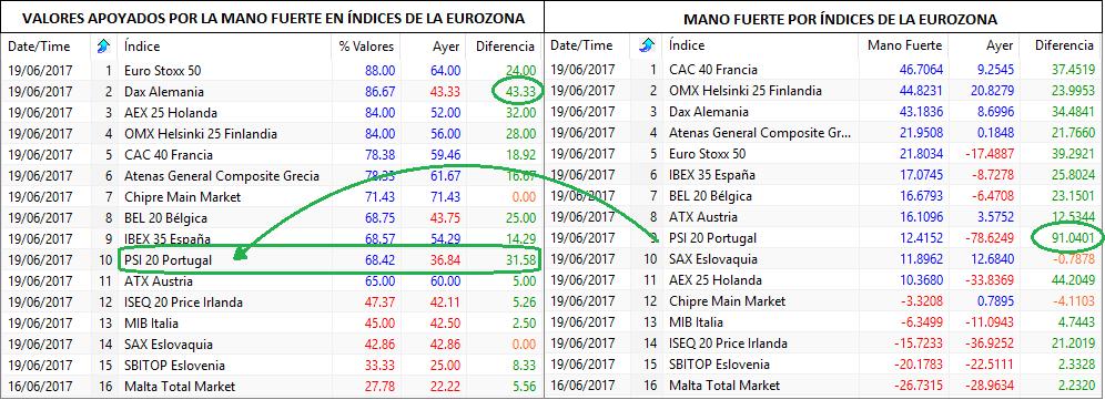 mano fuerte indices eurozona