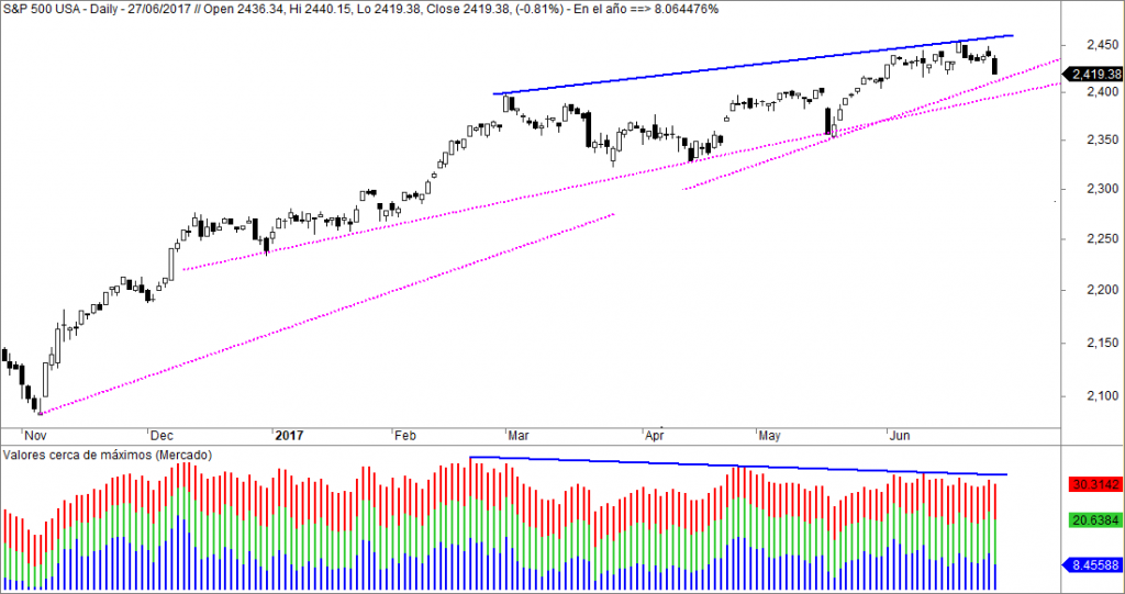maximos wall street sp500