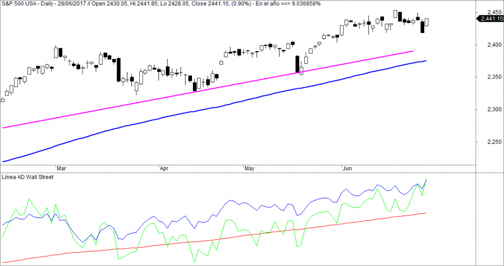 sp500 Linea ad avance descenso