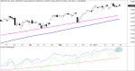 sp500 avance descenso