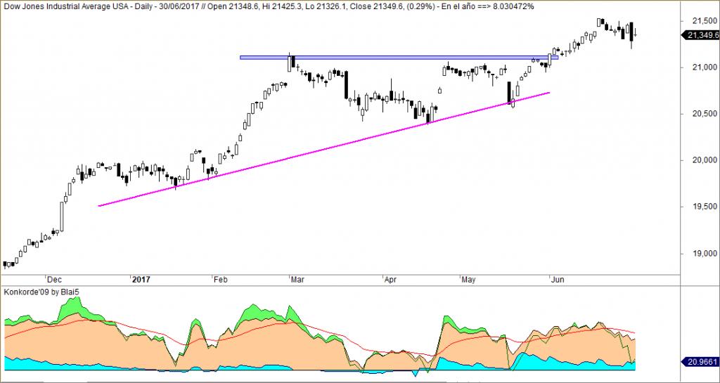 Dow Jones Konkorde