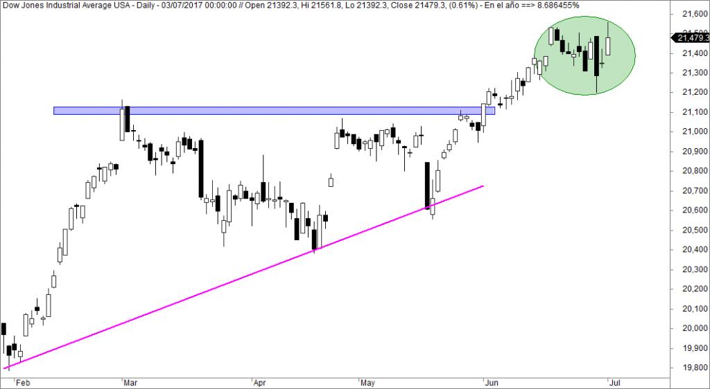 Dow Jones Maximo