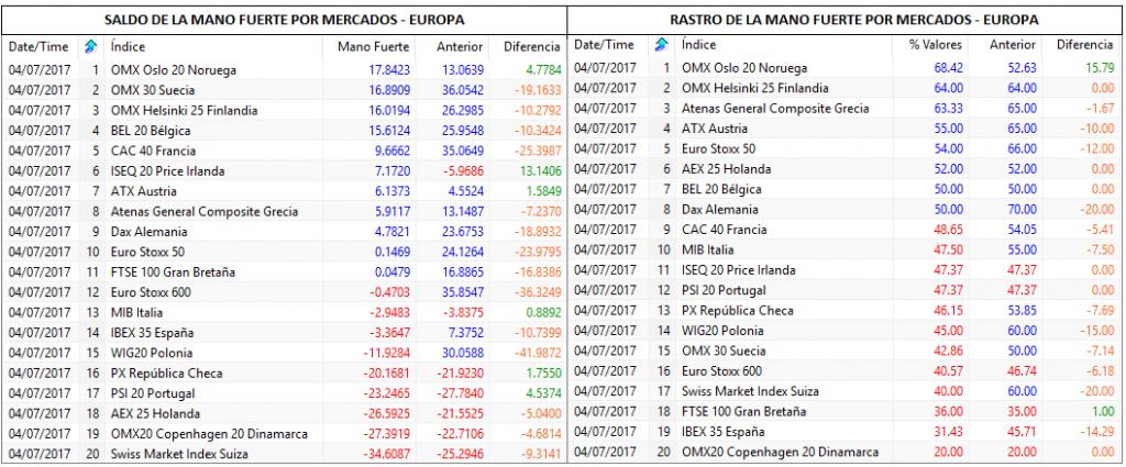 mano fuerte por mercados europa