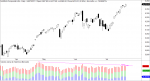 NASDAQ MAX MIN