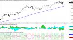 S&P 500 mano fuerte