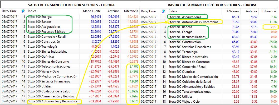 mano fuerte por sectores europa