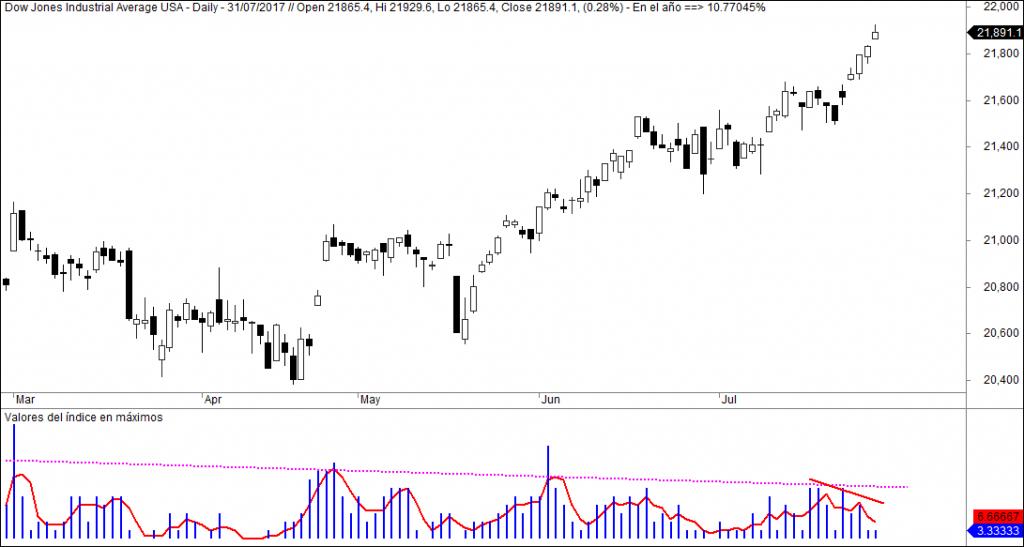 Dow Jones máximos
