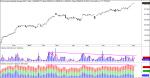 Dow Jones maximos