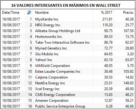 VALORES EN MAXIMOS WALL STREET